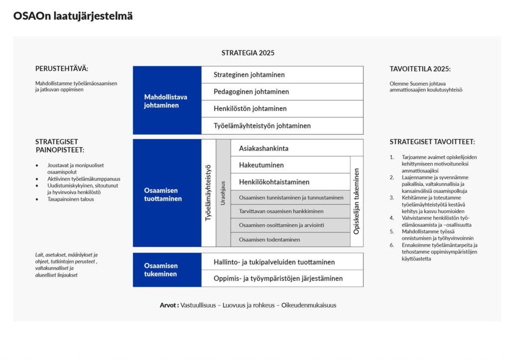 Kaavio, jossa on kuvattu OSAOn laatujärjestelmä. Vasemmalla Perustehtävä: Mahdollistamme työelämäosaamisen ja jatkuvan oppimisen. Sen alla Strategiset painopisteet: Joustavat ja monipuoliset osaamispolut, aktiivinen työelämäkumppanuus, uudistumiskuluonen, sitoututnut ja hyvinvoiva henkilöstö, tasapainoinen talous. Keskellä kolme sinisellä laatikolla otsikoitua kohtaa: Mahdollistava johtaminen, Osaamisen tuottaminen ja Osaamisen tukeminen. Oikealla tavoitetila 2025: Olemme Suomen johtava ammattiosaajien koulutusyhteisö. Sen alla Strategiset tavoitteet listattuna.