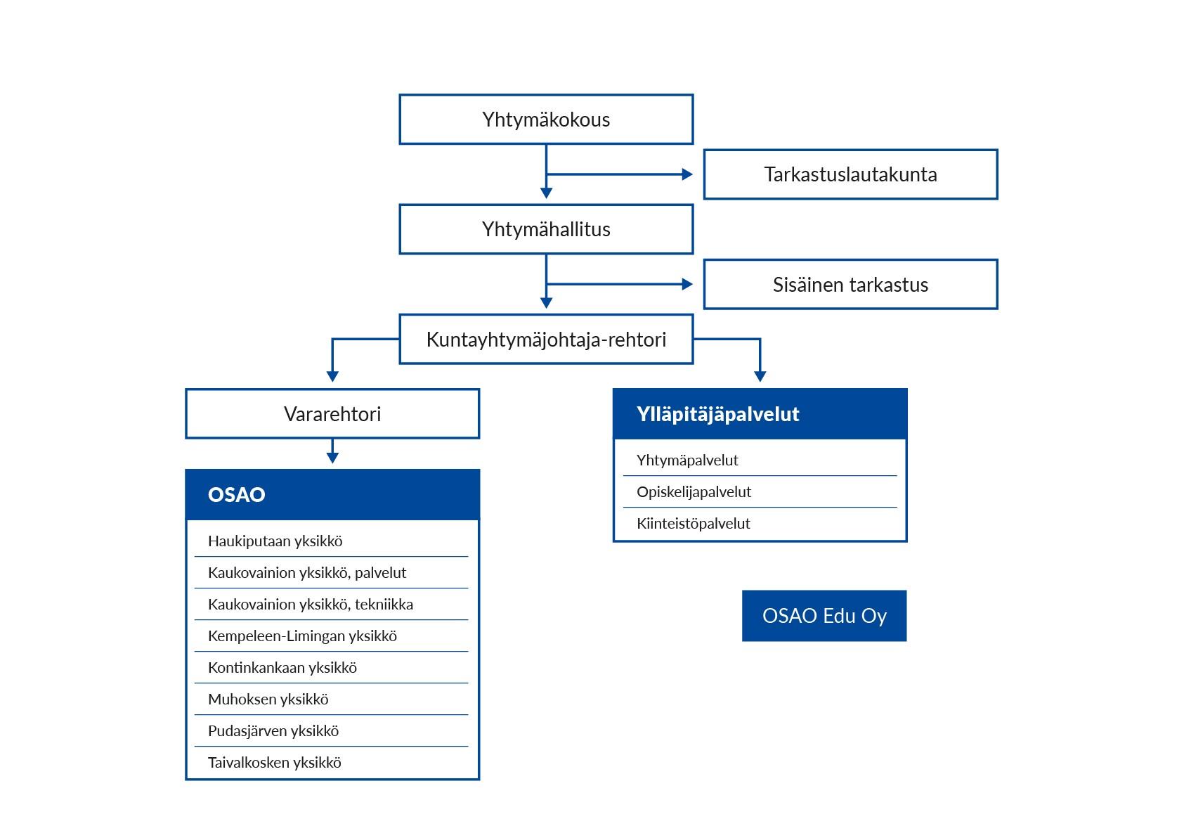 Koulutuskuntayhtymä OSAOn organisaatiokaavio.