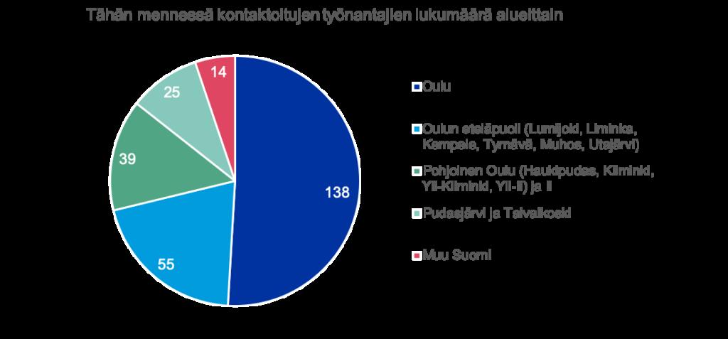Pylväsdiagrammi, jossa seuraavat asiat: Tähän mennessä kontaktoitujen työnantajien määrä alueittain: Oulu 138, Oulun eteläpuoli (Lumijoki, Liminka, Kempele, Tyrnävä, Muhos, Utajärvi) 55, Pohjoinen Oulu (Haukipudas, Kiiminki, Yli-Kiiminki, Yli-Ii) ja Ii 39, Pudasjärvi ja Taivalkoski 25, Muu Suomi 14