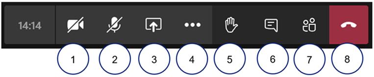 Musta vaakapalkki, jossa vasemmalla kellonaika. Sen vieressä videokameran kuvake, jonka päälle on vedetty poikkiviiva (alle piirretty pyöreä valkoinen ympyrä, jossa numero yksi). Toisena kuvakkeena mikrofonin kuva, jonka päällä poikkiviiva (alle piirretty ympyrään numero kaksi). Kolmentana kuvakkeena laatikko, jonka alapuolelta tulee ylöspäin piirretty nuoli (alle piirrettu numero kolme). Neljäntenä kolme pistettä (alla piirretty numero neljä). Viides kuvake on käden kuva (alla ympyrässä numero viisi). Kuudes kuvake on puhekula, jossa on kaksi viivaa tekstiä esittämässä (alla ympyrässä numero kuusi). Seitsemännessä kuvakkeessa on kaksi henkilöhahmoa (alla ympyrässä numero seitsemän). Viimeisenä kuvakkeena on punaisella pohjalla puhelimen luurin kuva (alla ympyrässä numero kahdeksan).